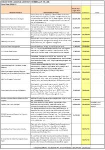 Appropriations chart IRL/L.O. Basin 2014/15. (Senator Negron's  Office)