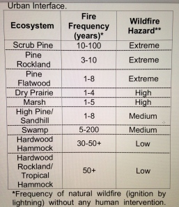 Chart by USDA showing frequency of wildfire in Florida if there were no human intervention.