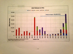 Dr Goforth's chart showing amount of Lake O. water sent south to the STAs from 1995-2014.