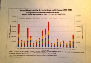 """This chart shows the  inherent variability in the annual flows."""" (Dr Gary Goforth, 20014.)"""