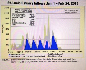 Chart  releases 2-15-14 by the SFWMD showing releases from Lake O since January into SLR/IRL.