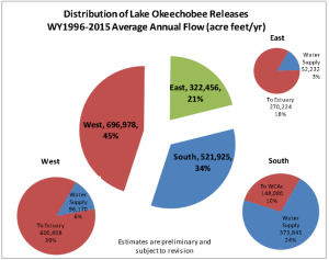 This pie chart shows an average of Lake O discharges in acre feet to the estuaries from 1996-2015. (Dr Gary Goforth 2015)