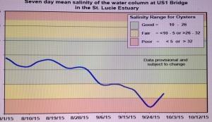 SFWMD salinity chart SLR.
