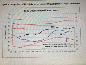 Slide from Dr Gary Goforth's December 2015 update on SLR/IRL Lake Okeechobee.