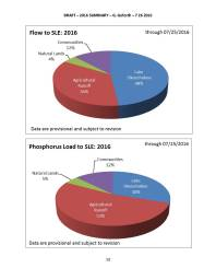 DRAFT - CY 2016 Summary_Page_10